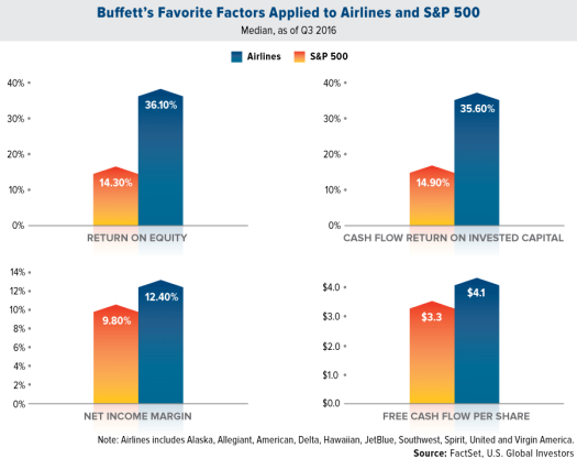 saupload_buffett-favorite-factors-applied-to-airlines-and-sp500-12-2016-lg